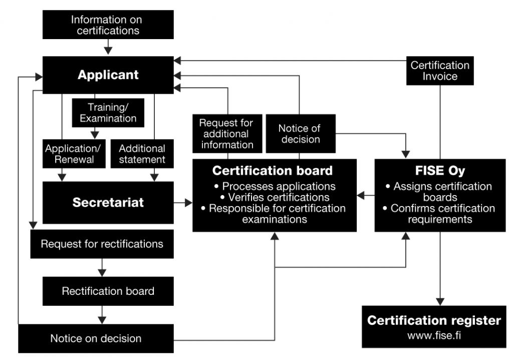 certification service fise